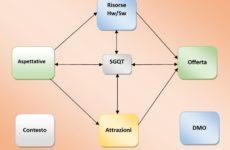 Il Modello Integrato della Competitività dell'Offerta Turistica (MICOT)